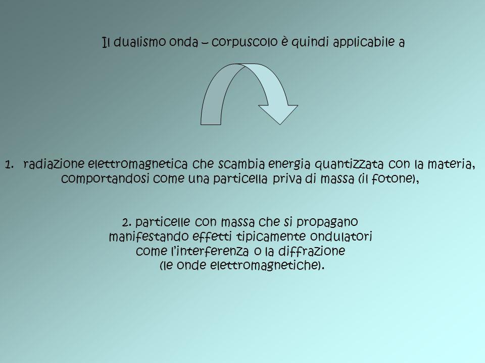 Il dualismo onda – corpuscolo è quindi applicabile a 1.radiazione elettromagnetica che scambia energia quantizzata con la materia, comportandosi come