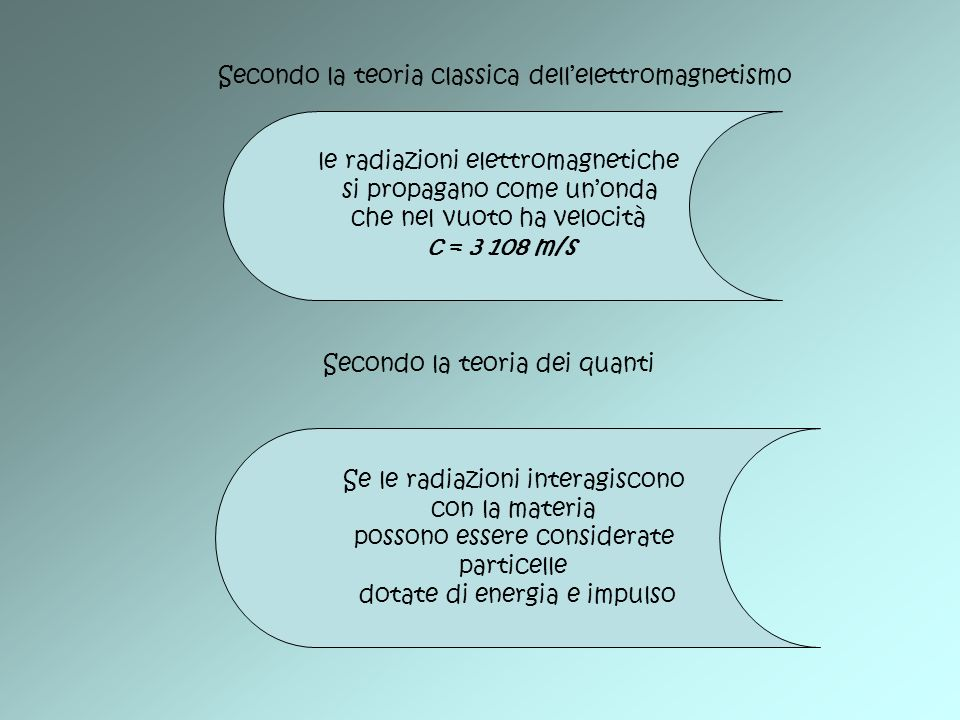 Secondo la teoria classica dellelettromagnetismo le radiazioni elettromagnetiche si propagano come unonda che nel vuoto ha velocità c = 3 108 m/s Seco