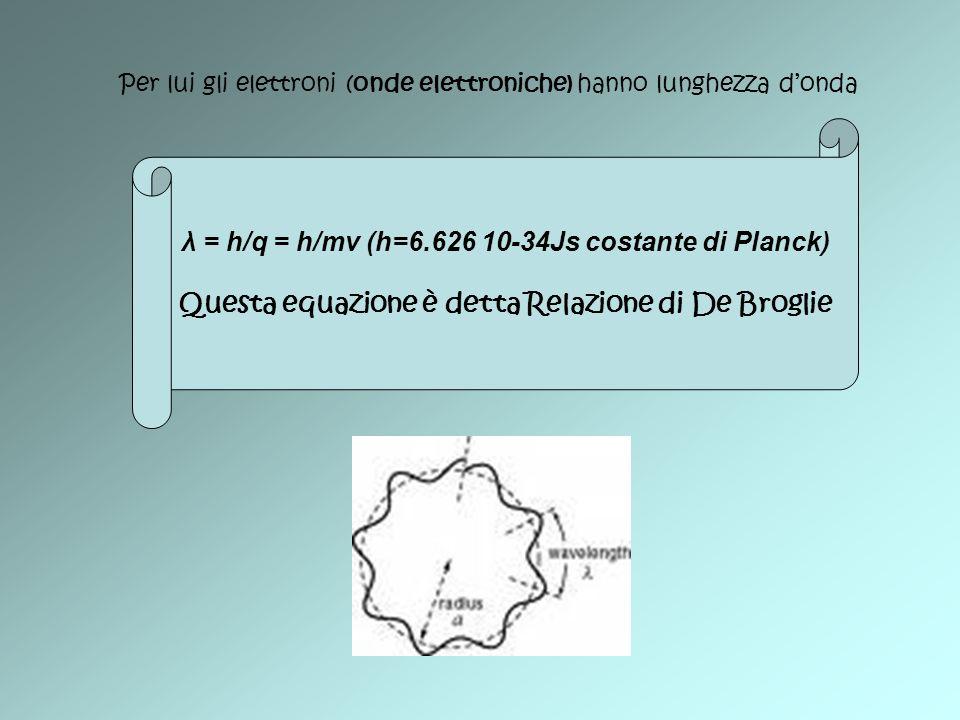 Per lui gli elettroni (onde elettroniche) hanno lunghezza donda λ = h/q = h/mv (h=6.626 10-34Js costante di Planck) Questa equazione è detta Relazione