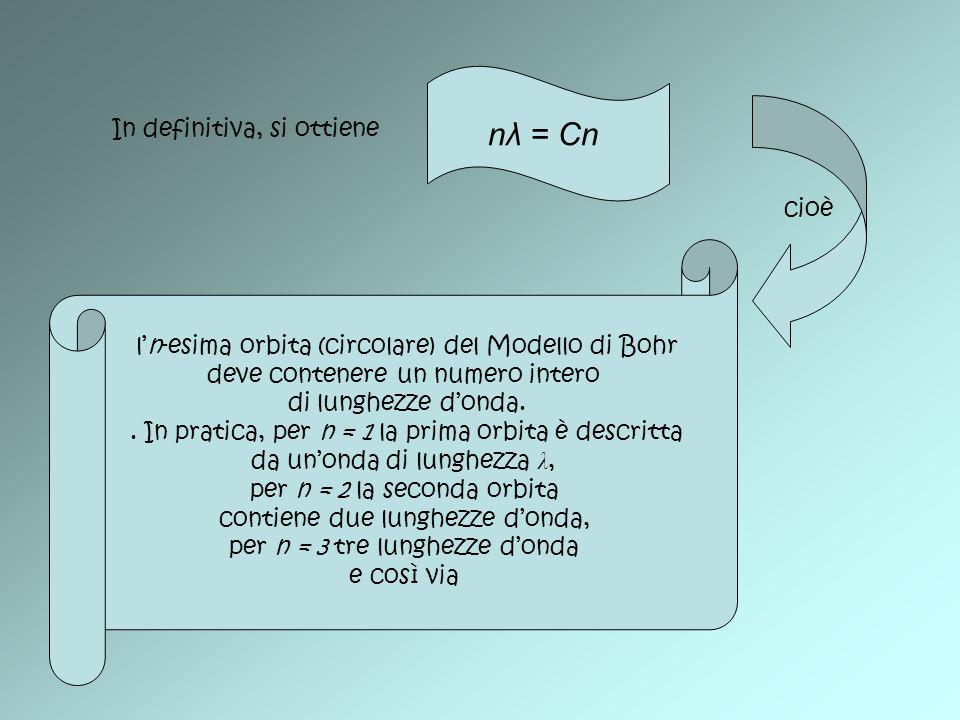 In definitiva, si ottiene nλ = Cn ln-esima orbita (circolare) del Modello di Bohr deve contenere un numero intero di lunghezze donda.. In pratica, per