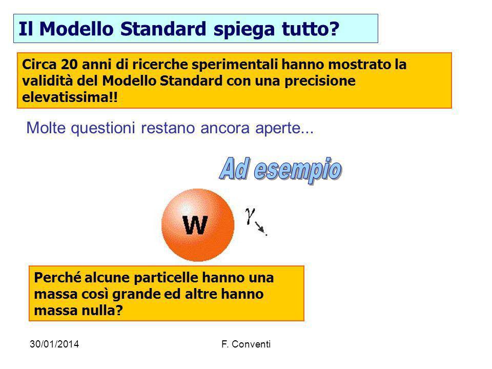 30/01/2014F. Conventi Il Modello Standard spiega tutto? Circa 20 anni di ricerche sperimentali hanno mostrato la validità del Modello Standard con una
