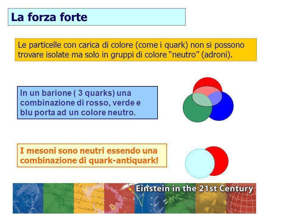 30/01/2014F. Conventi Le particelle con carica di colore (come i quark) non si possono trovare isolate ma solo in gruppi di colore neutro (adroni). In