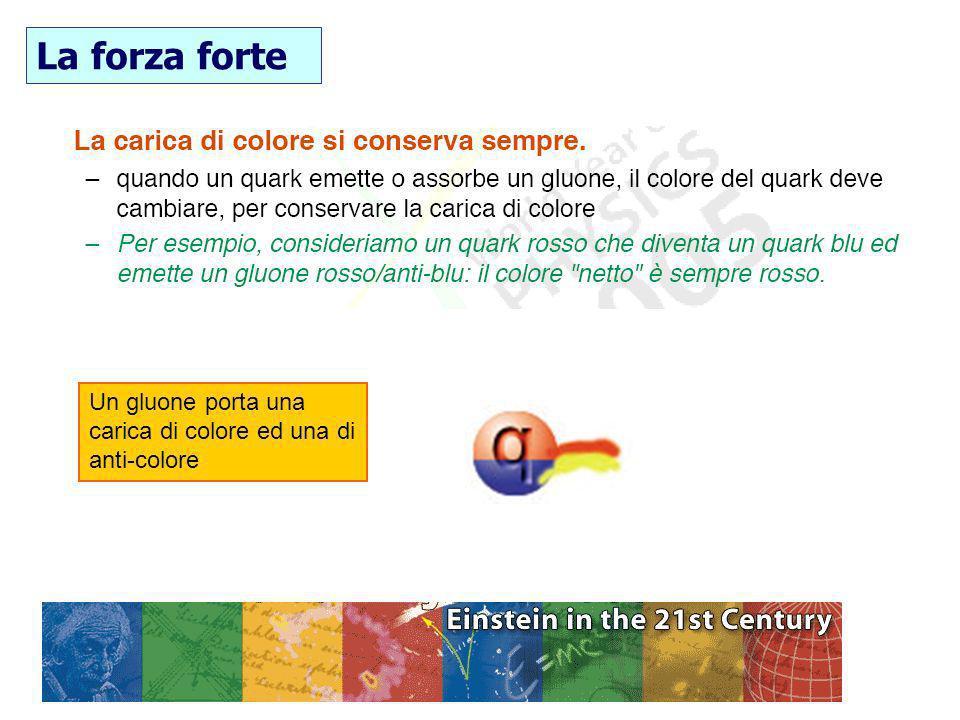 30/01/2014F. Conventi Un gluone porta una carica di colore ed una di anti-colore La forza forte