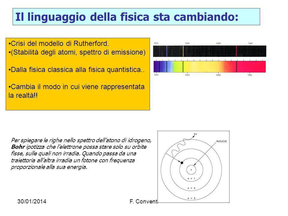 30/01/2014F. Conventi Per spiegare le righe nello spettro dellatono di idrogeno, Bohr ipotizza che lelettrone possa stare solo su orbite fisse, sulle
