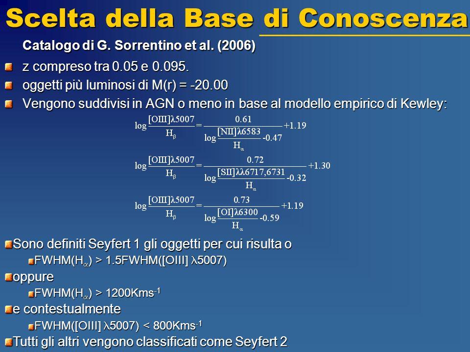 Catalogo di G. Sorrentino et al. (2006) z compreso tra 0.05 e 0.095. oggetti più luminosi di M(r) = -20.00 Vengono suddivisi in AGN o meno in base al