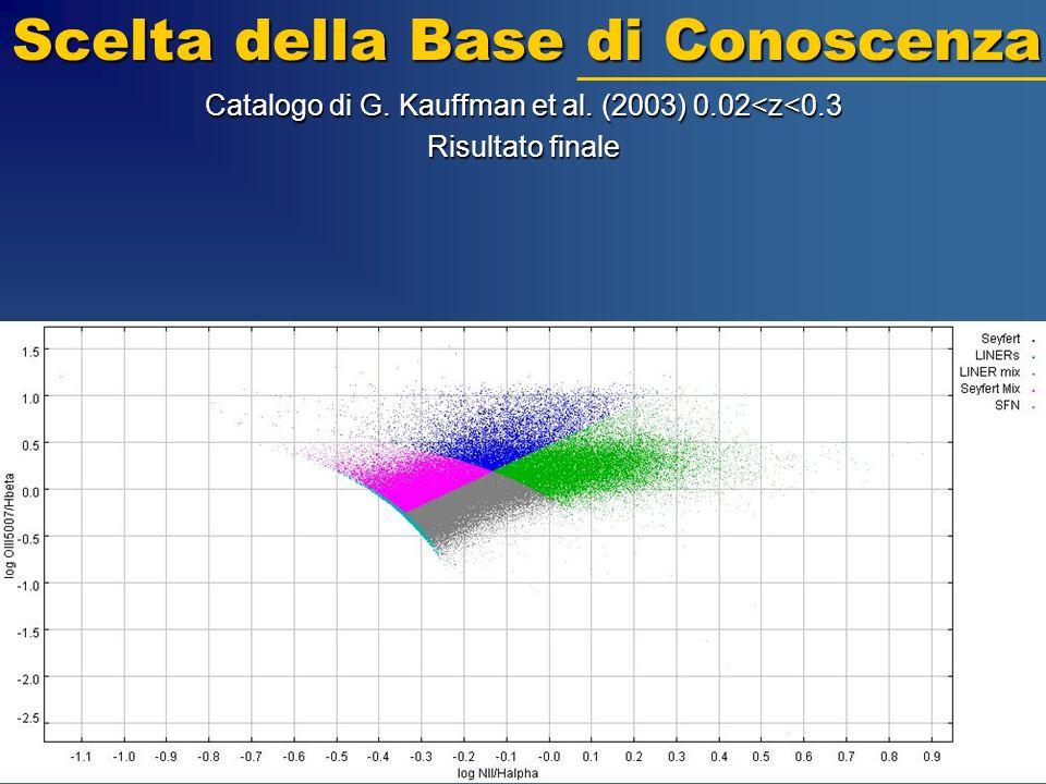 Catalogo di G. Kauffman et al. (2003) 0.02<z<0.3 Risultato finale Scelta della Base di Conoscenza