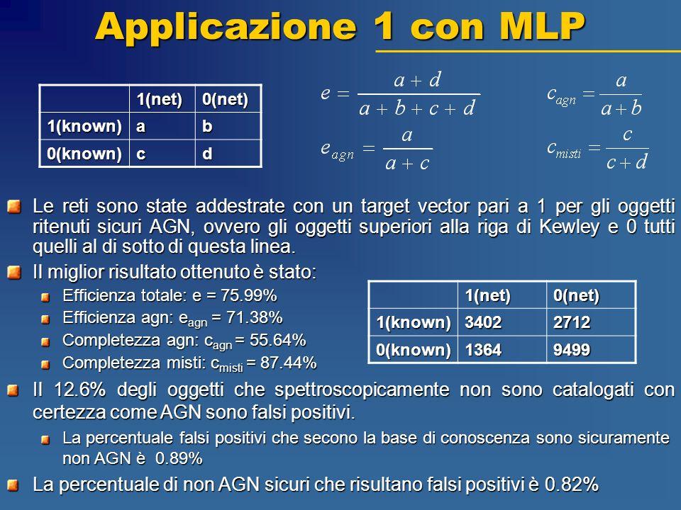 Applicazione 1 con MLP Le reti sono state addestrate con un target vector pari a 1 per gli oggetti ritenuti sicuri AGN, ovvero gli oggetti superiori a