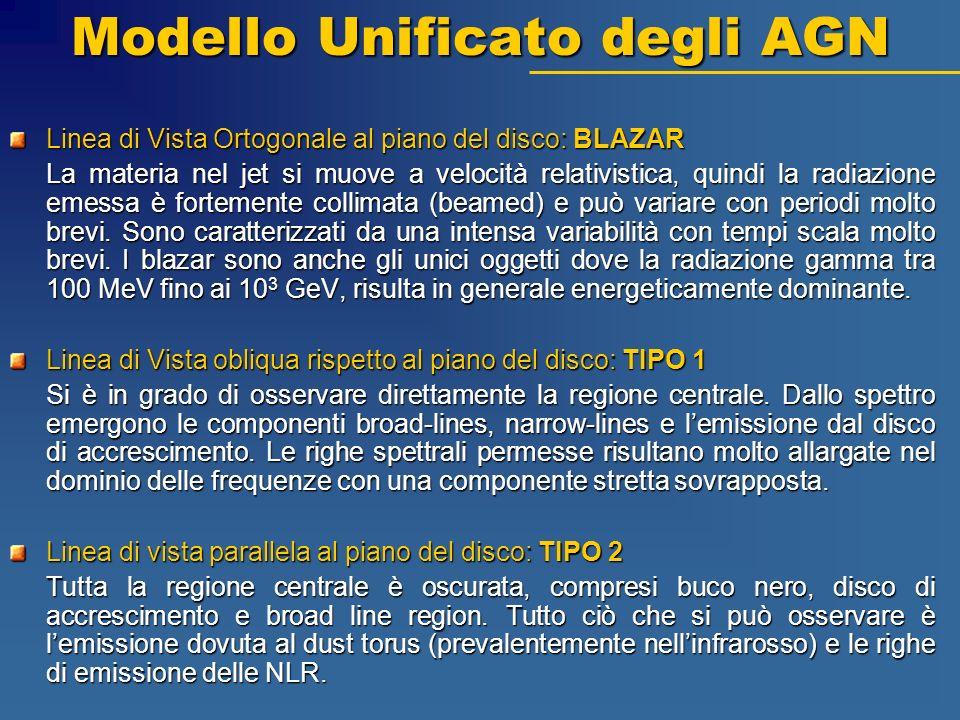 Modello Unificato degli AGN Linea di Vista Ortogonale al piano del disco: BLAZAR La materia nel jet si muove a velocità relativistica, quindi la radia