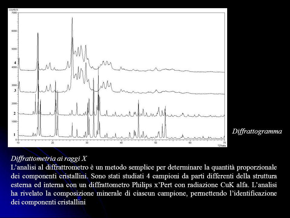 Diffrattometria ai raggi X Lanalisi al diffrattrometro è un metodo semplice per determinare la quantità proporzionale dei componenti cristallini. Sono