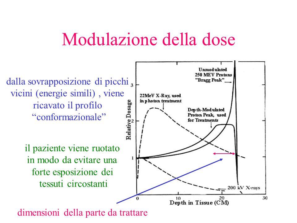 Modulazione della dose dalla sovrapposizione di picchi vicini (energie simili), viene ricavato il profilo conformazionale il paziente viene ruotato in