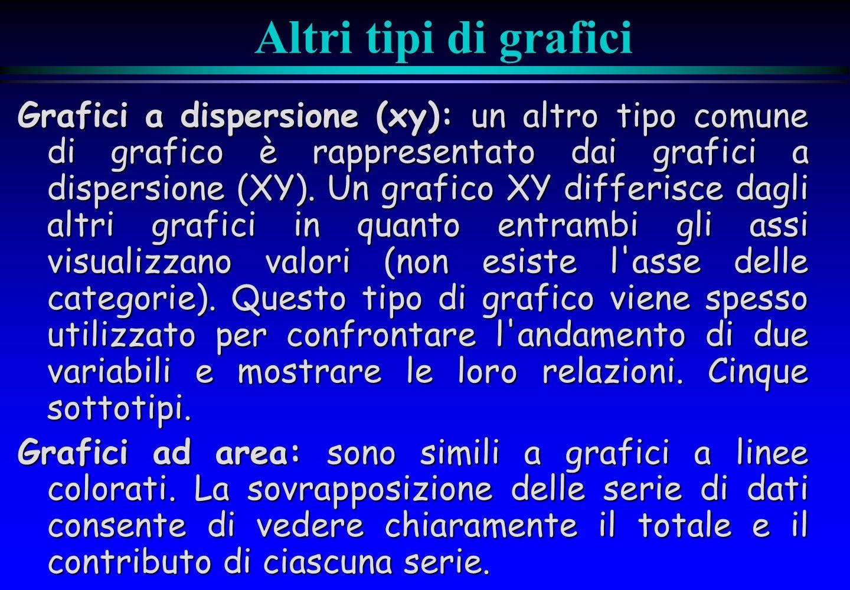 Altri tipi di grafici Grafici a dispersione (xy): un altro tipo comune di grafico è rappresentato dai grafici a dispersione (XY).