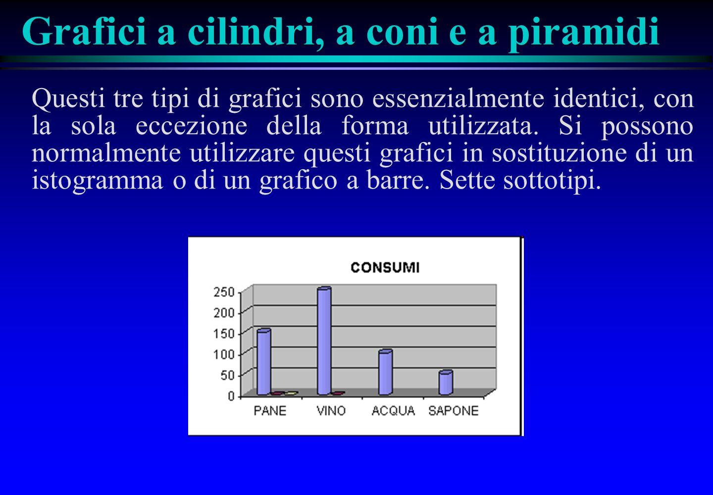 Grafici a cilindri, a coni e a piramidi Questi tre tipi di grafici sono essenzialmente identici, con la sola eccezione della forma utilizzata.