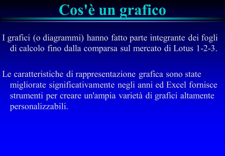 Cos è un grafico I grafici (o diagrammi) hanno fatto parte integrante dei fogli di calcolo fino dalla comparsa sul mercato di Lotus 1 2 3.