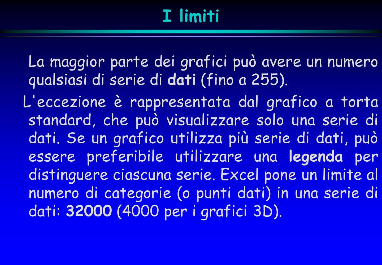 I limiti La maggior parte dei grafici può avere un numero qualsiasi di serie di dati (fino a 255).