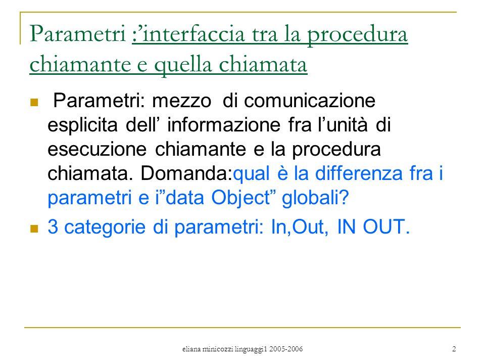 eliana minicozzi linguaggi1 2005-2006 2 Parametri :interfaccia tra la procedura chiamante e quella chiamata Parametri: mezzo di comunicazione esplicita dell informazione fra lunità di esecuzione chiamante e la procedura chiamata.