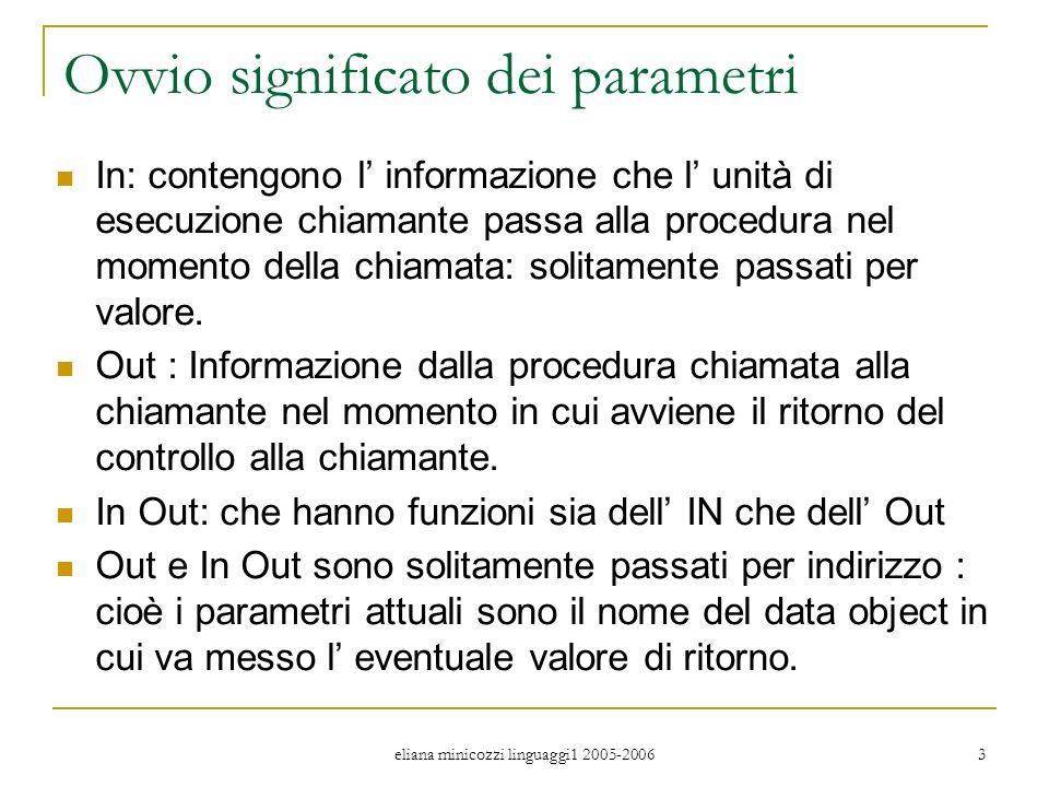 eliana minicozzi linguaggi1 2005-2006 4 Ancora sui parametri I parametri devono essere specificati sia nellunità che chiama la procedura (statement di chiamata) sia nella definizione della procedura chiamata.