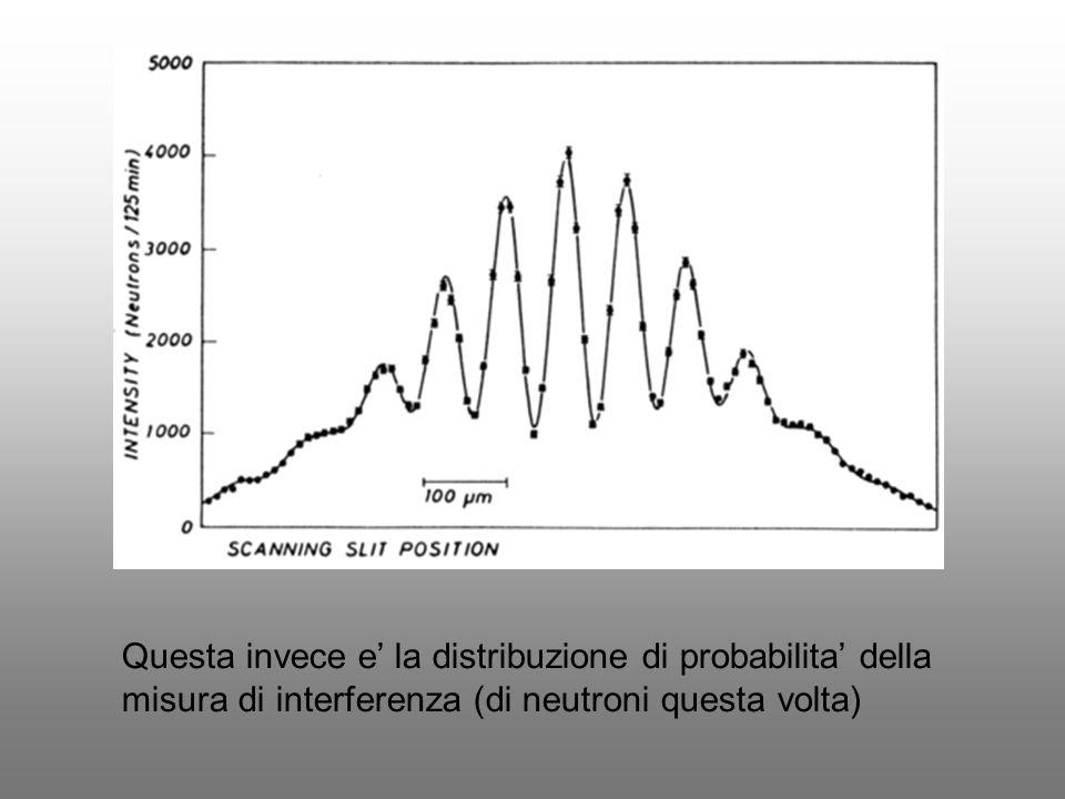 Questa invece e la distribuzione di probabilita della misura di interferenza (di neutroni questa volta)