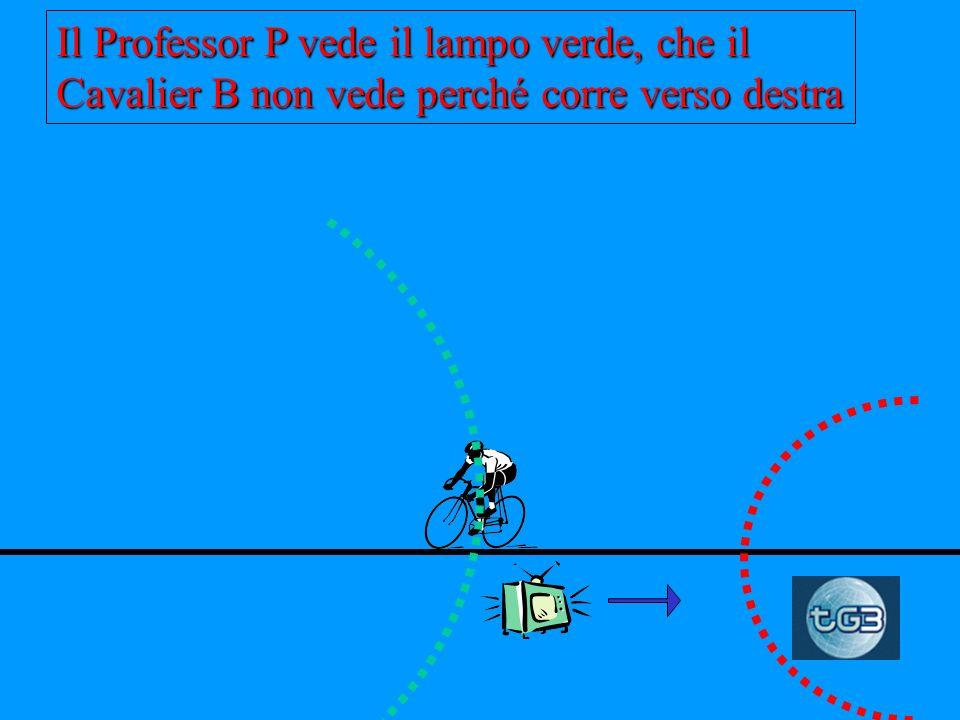 Mentre il lampo verde si propaga avviene il lampo rosso, che nessuno vede, P e B sono entrambi al centro, ma B corre a destra Il Professor P resta imm