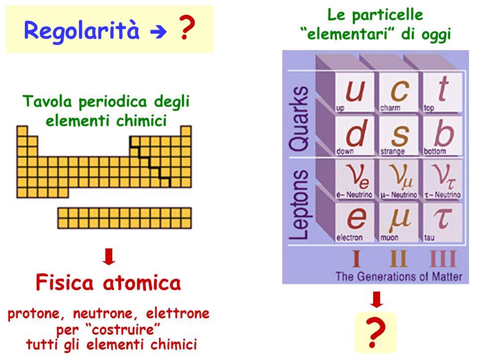 Regolarità ? Tavola periodica degli elementi chimici Fisica atomica protone, neutrone, elettrone per costruire tutti gli elementi chimici Le particell