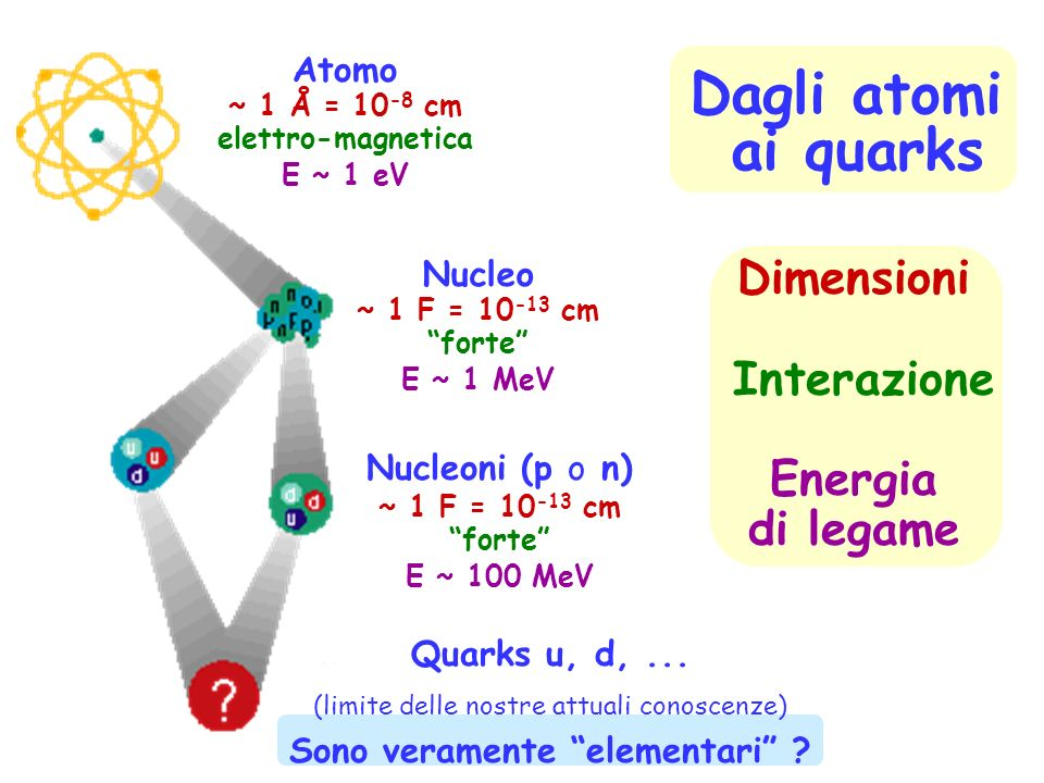 Dimensioni Interazione Energia di legame Atomo ~ 1 Å = 10 -8 cm elettro-magnetica E ~ 1 eV Nucleo ~ 1 F = 10 -13 cm forte E ~ 1 MeV Nucleoni (p o n) ~ 1 F = 10 -13 cm forte E ~ 100 MeV Dagli atomi ai quarks Quarks u, d,...