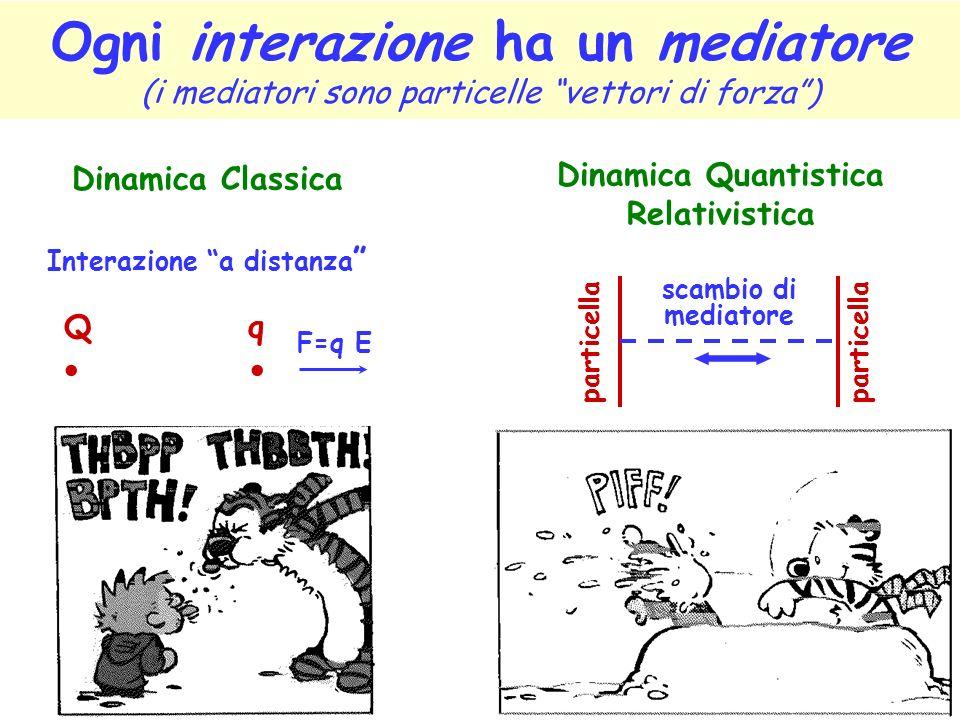 Ogni interazione ha un mediatore (i mediatori sono particelle vettori di forza) Dinamica Classica Interazione a distanza Dinamica Quantistica Relativistica Q q F=q E particella scambio di mediatore