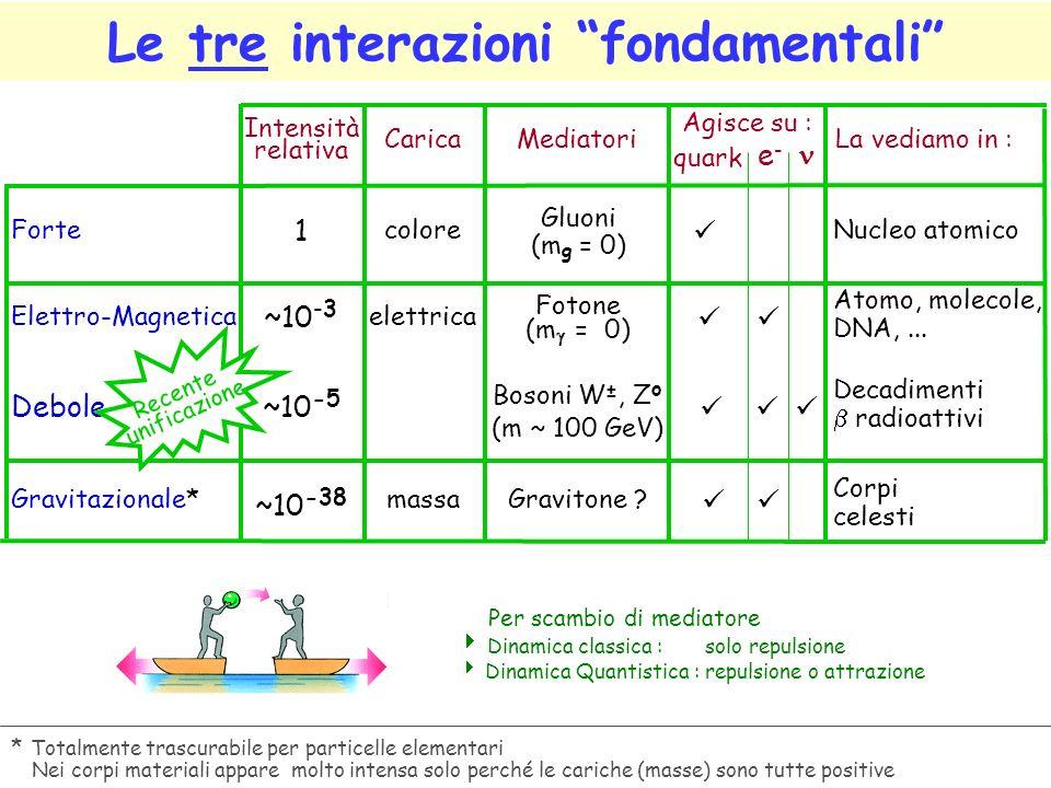Le tre interazioni fondamentali * Totalmente trascurabile per particelle elementari Nei corpi materiali appare molto intensa solo perché le cariche (masse) sono tutte positive Per scambio di mediatore Dinamica classica : solo repulsione Dinamica Quantistica : repulsione o attrazione Forte Elettro-Magnetica Debole Gravitazionale* Mediatori Intensità relativa 1 ~10 -3 ~10 -5 ~10 -38 Gluoni (m g = 0) Fotone (m = 0) Bosoni W ±, Z o (m ~ 100 GeV) Gravitone .