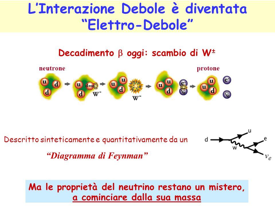 LInterazione Debole è diventata Elettro-Debole Ma le proprietà del neutrino restano un mistero, a cominciare dalla sua massa Decadimento oggi: scambio di W ± neutroneprotone Descritto sinteticamente e quantitativamente da un Diagramma di Feynman