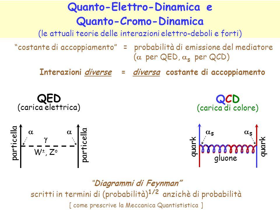 Quanto-Elettro-Dinamica e Quanto-Cromo-Dinamica (le attuali teorie delle interazioni elettro-deboli e forti) costante di accoppiamento = probabilità di emissione del mediatore ( per QED, s per QCD) Interazioni diverse = diversa costante di accoppiamento Diagrammi di Feynman scritti in termini di (probabilità) 1/2 anzichè di probabilità [ come prescrive la Meccanica Quantististica ] QCD (carica di colore) gluone quark s s QED (carica elettrica) W, Z o particella