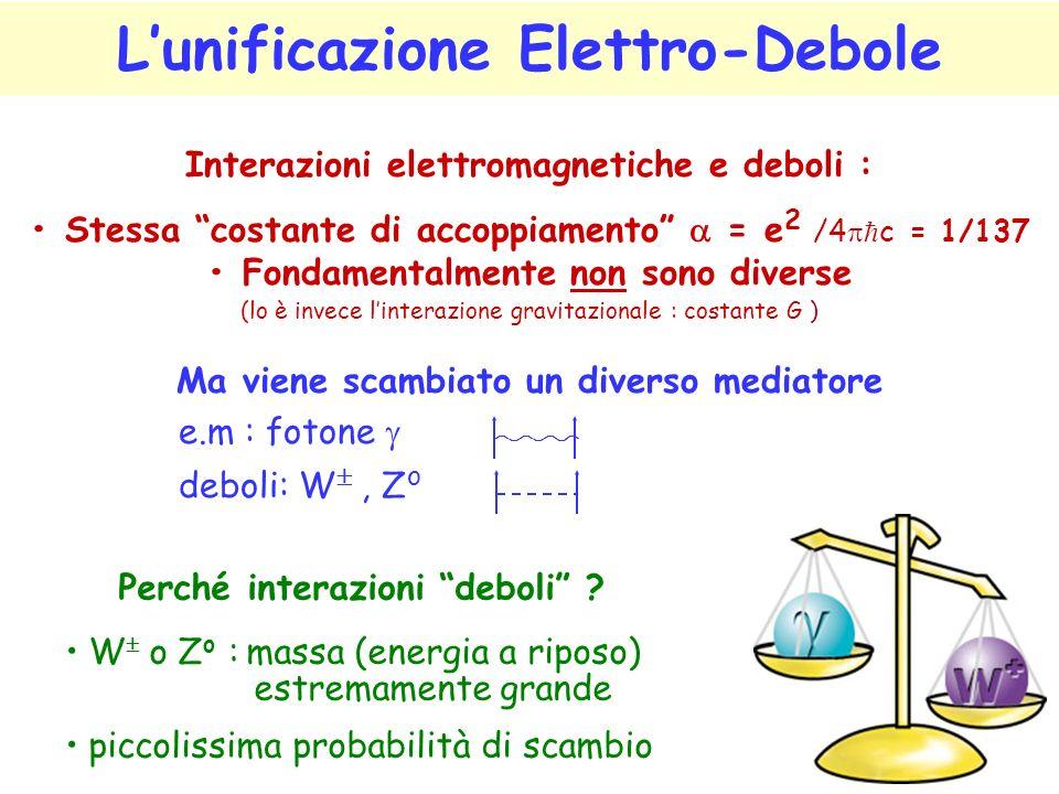 Lunificazione Elettro-Debole Interazioni elettromagnetiche e deboli : Stessa costante di accoppiamento = e 2 /4 c = 1/137 Fondamentalmente non sono diverse (lo è invece linterazione gravitazionale : costante G ) Ma viene scambiato un diverso mediatore e.m : fotone deboli: W, Z o Perché interazioni deboli .