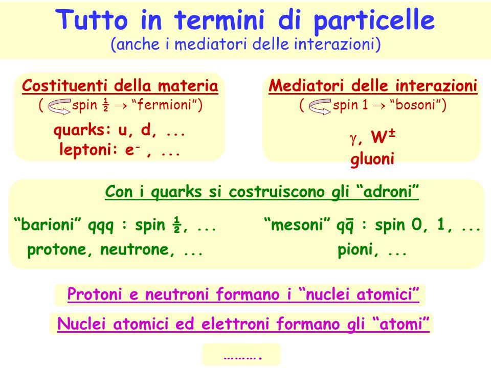 Tutto in termini di particelle (anche i mediatori delle interazioni) Costituenti della materia ( spin ½ fermioni) quarks: u, d,... leptoni: e -,... Me