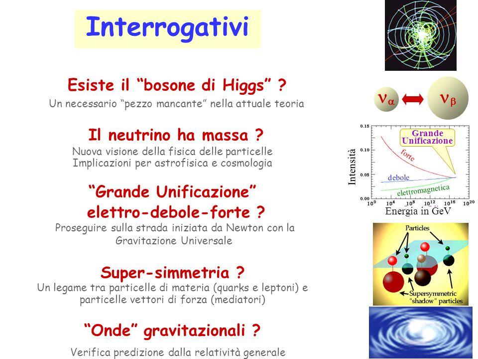 Interrogativi Esiste il bosone di Higgs .
