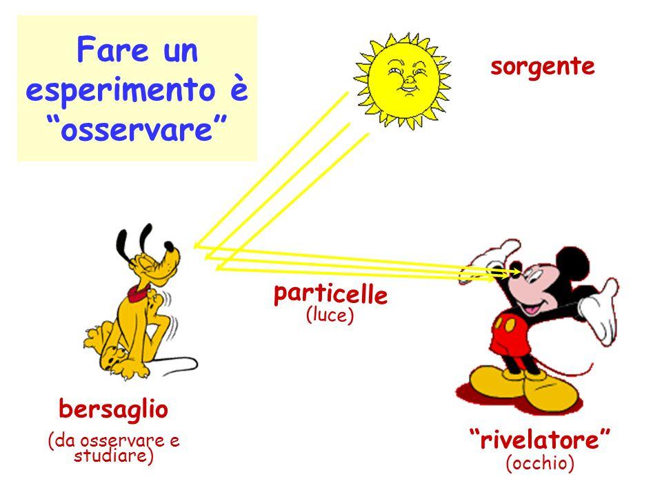 Fare un esperimento è osservare rivelatore (occhio) bersaglio (da osservare e studiare) sorgente particelle (luce)