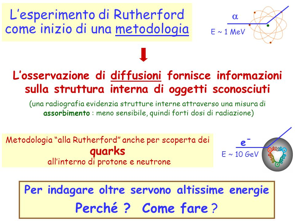 Lesperimento di Rutherford come inizio di una metodologia Metodologia alla Rutherford anche per scoperta dei quarks allinterno di protone e neutrone L