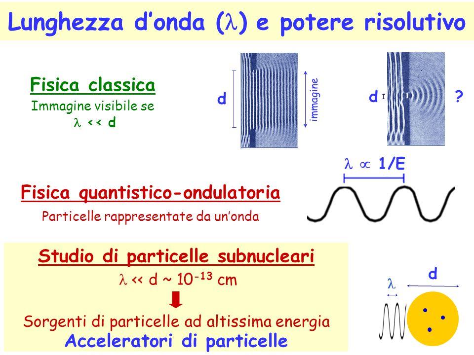 Lunghezza donda ( ) e potere risolutivo Fisica classica Immagine visibile se << d Studio di particelle subnucleari << d ~ 10 -13 cm Sorgenti di particelle ad altissima energia Acceleratori di particelle d Fisica quantistico-ondulatoria Particelle rappresentate da unonda 1/E d immagine d ?