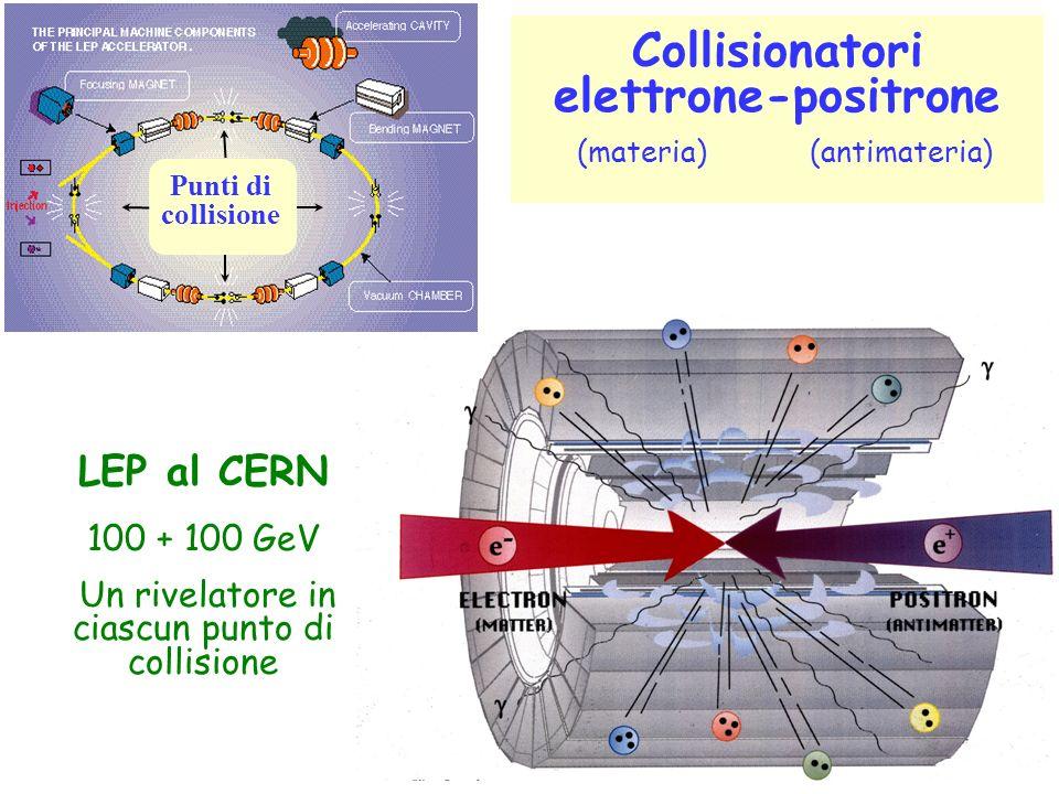 Collisionatori elettrone-positrone (materia) (antimateria) Punti di collisione LEP al CERN 100 + 100 GeV Un rivelatore in ciascun punto di collisione