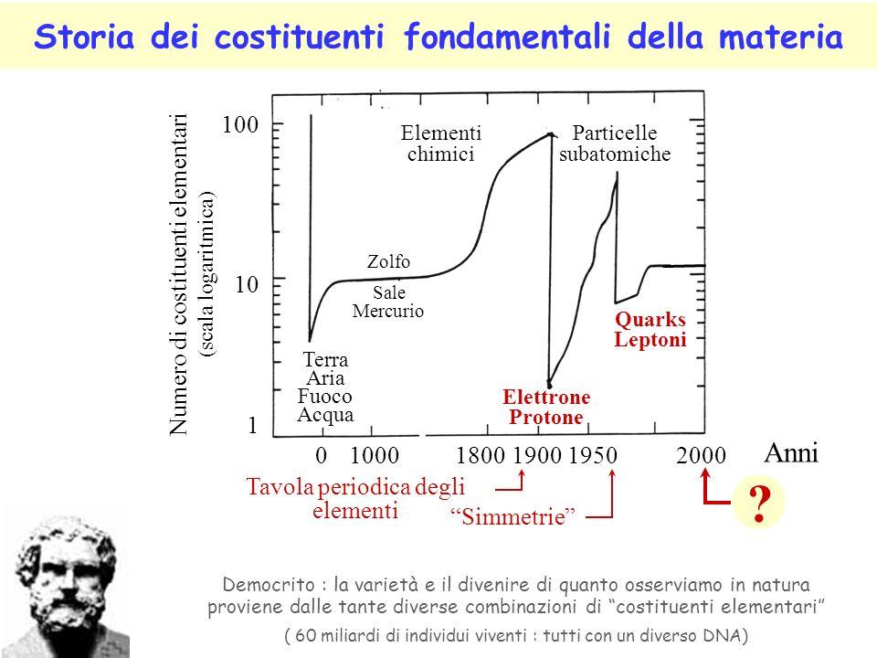 Storia dei costituenti fondamentali della materia Democrito : la varietà e il divenire di quanto osserviamo in natura proviene dalle tante diverse com