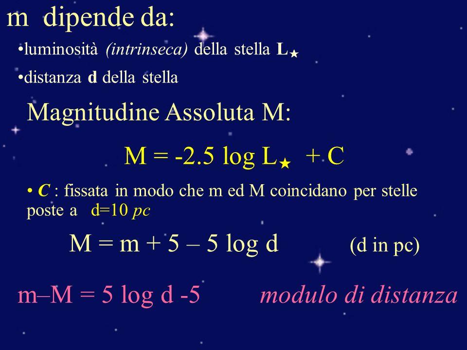 m dipende da: luminosità (intrinseca) della stella L distanza d della stella Magnitudine Assoluta M: M = -2.5 log L + C C : fissata in modo che m ed M