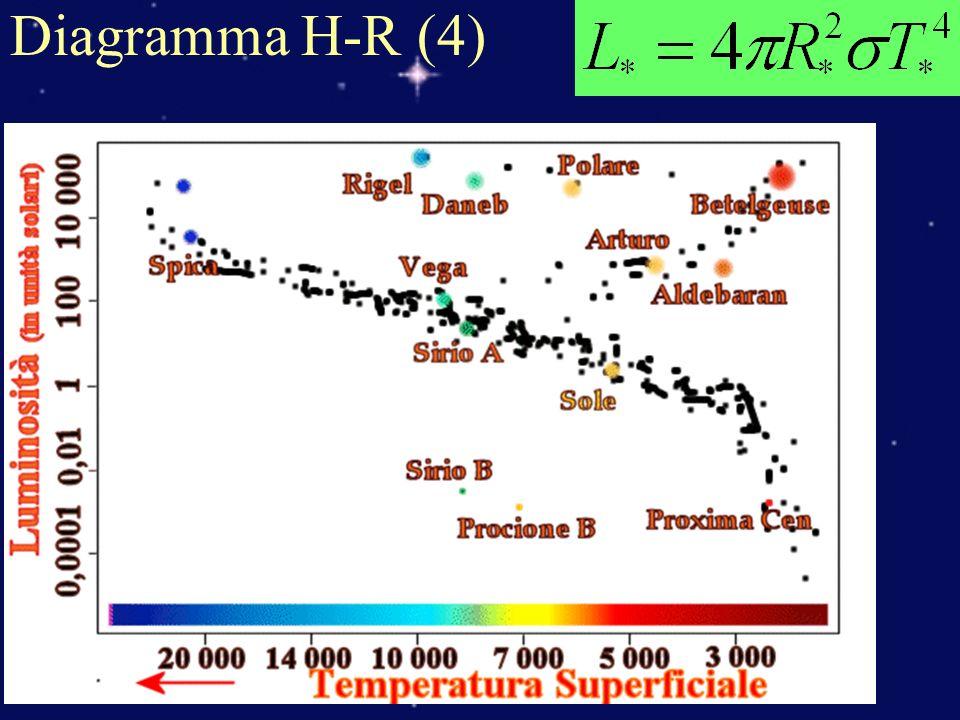 Diagramma H-R (4)