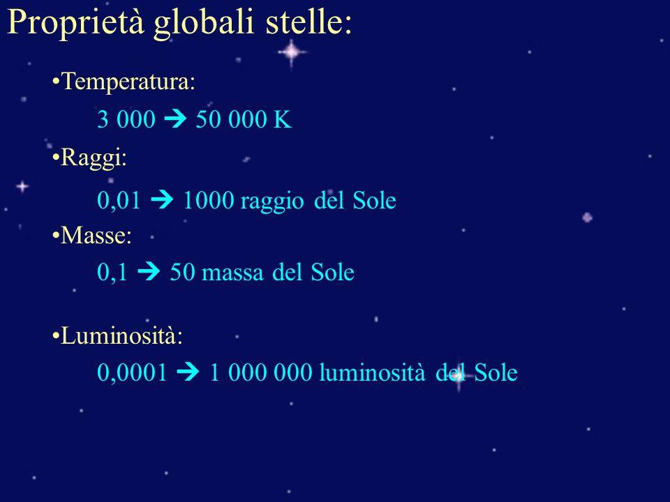 Proprietà globali stelle: Temperatura: 3 000 50 000 K Raggi: 0,01 1000 raggio del Sole Masse: 0,1 50 massa del Sole Luminosità: 0,0001 1 000 000 lumin