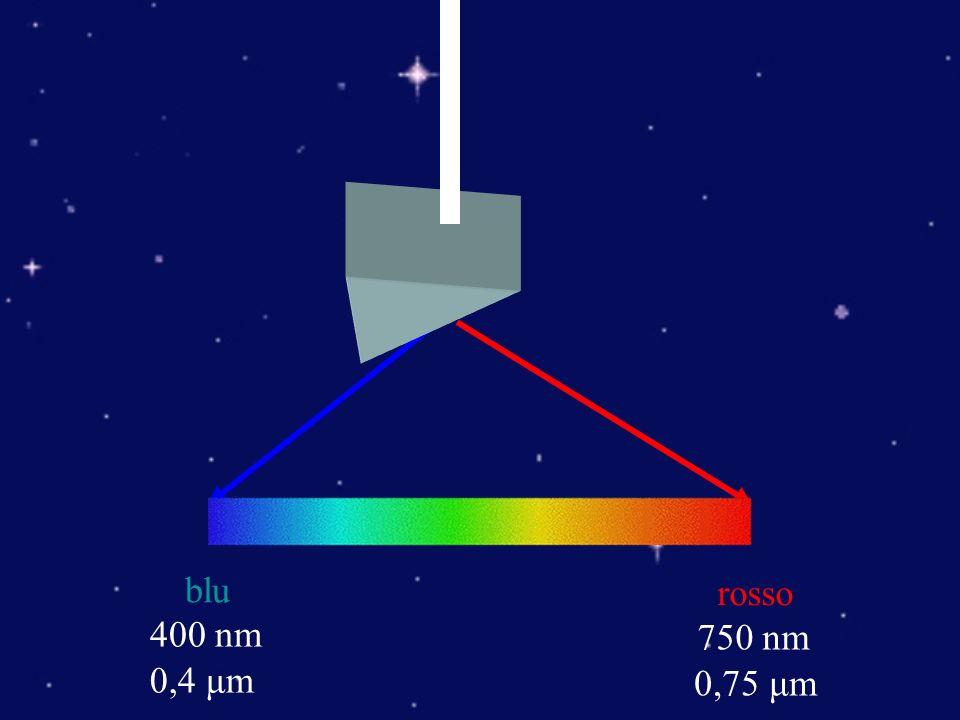 blu 400 nm 0,4 μm rosso 750 nm 0,75 μm