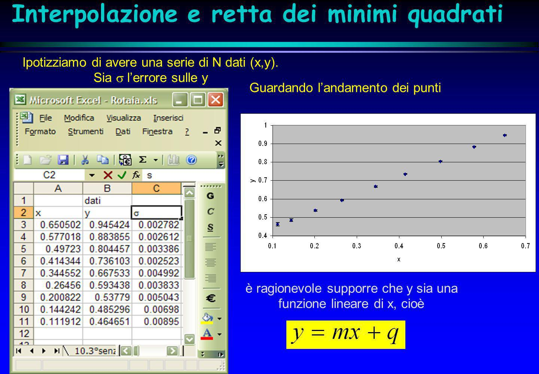 Ipotizziamo di avere una serie di N dati (x,y). Sia lerrore sulle y Guardando landamento dei punti è ragionevole supporre che y sia una funzione linea