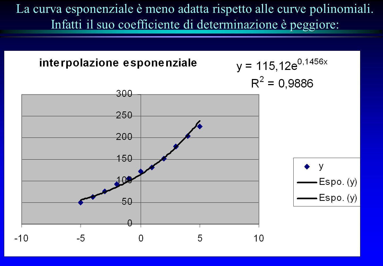 La curva esponenziale è meno adatta rispetto alle curve polinomiali. Infatti il suo coefficiente di determinazione è peggiore: