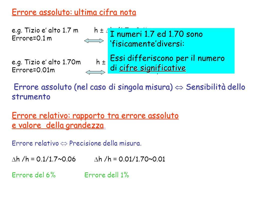 Errore assoluto: ultima cifra nota e.g. Tizio e alto 1.7 m h ± h=(1.7 ± 0.1)m Errore=0.1 m altezza compresa tra 1.6m e 1.8m e.g. Tizio e alto 1.70m h
