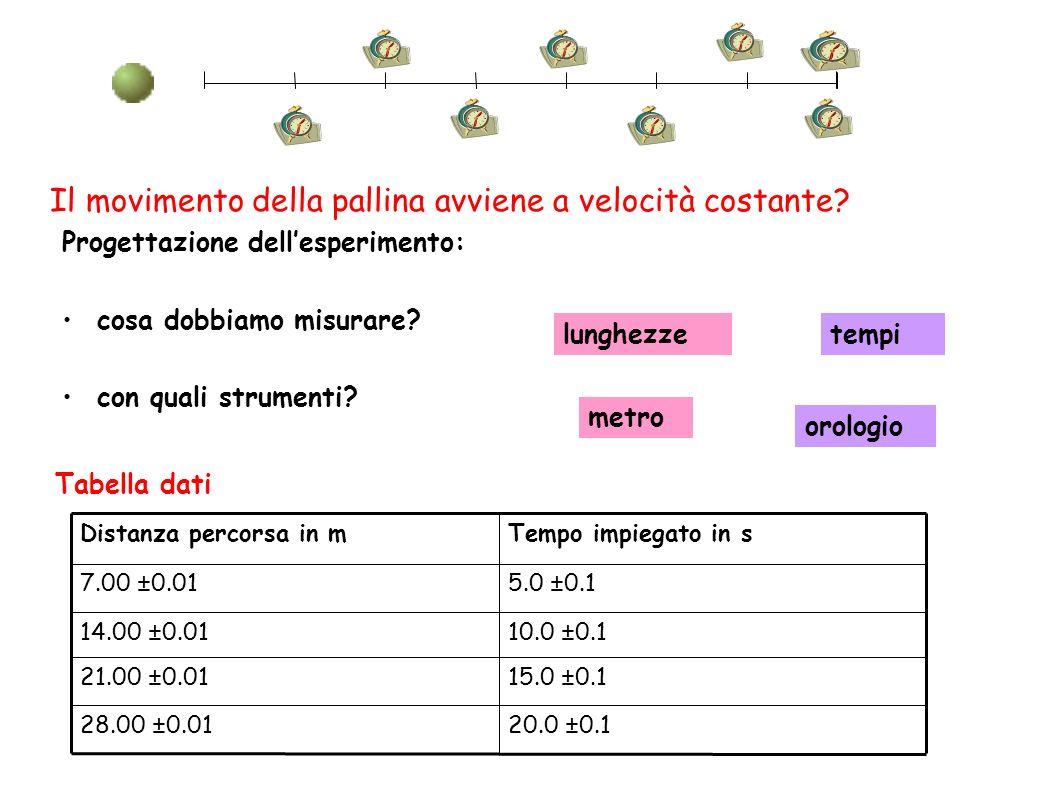 Il movimento della pallina avviene a velocità costante? Progettazione dellesperimento: cosa dobbiamo misurare? con quali strumenti? tempilunghezze oro