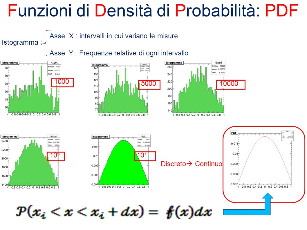 Funzioni di Densità di Probabilità: PDF Istogramma : Asse X : intervalli in cui variano le misure Asse Y : Frequenze relative di ogni intervallo 10000