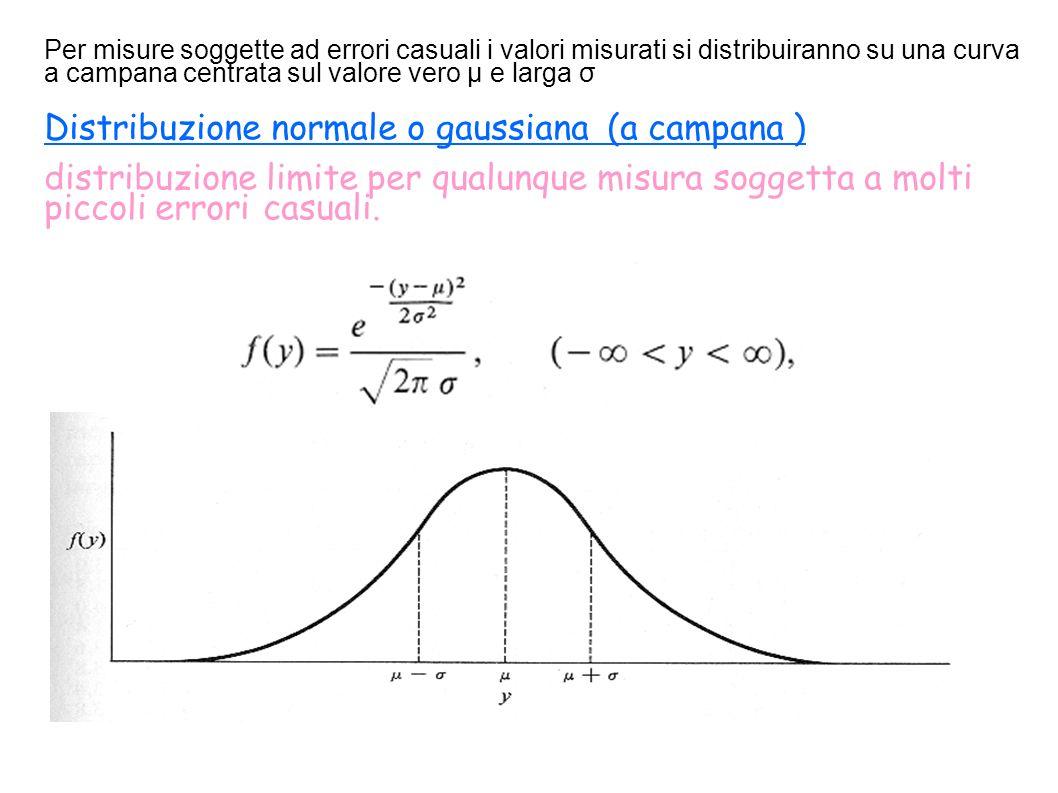 Distribuzione normale o gaussiana (a campana ) distribuzione limite per qualunque misura soggetta a molti piccoli errori casuali. 68% Per misure sogge