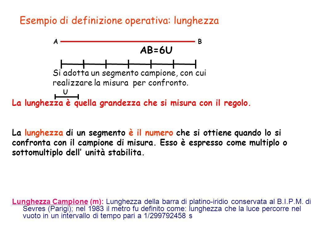 Esempio di definizione operativa: lunghezza AB=6U Si adotta un segmento campione, con cui realizzare la misura per confronto. La lunghezza è quella gr