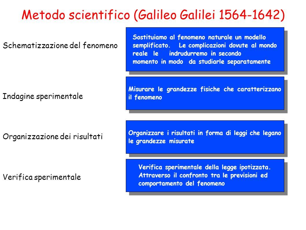 Metodo scientifico (Galileo Galilei 1564-1642) Schematizzazione del fenomeno Indagine sperimentale Organizzazione dei risultati Verifica sperimentale
