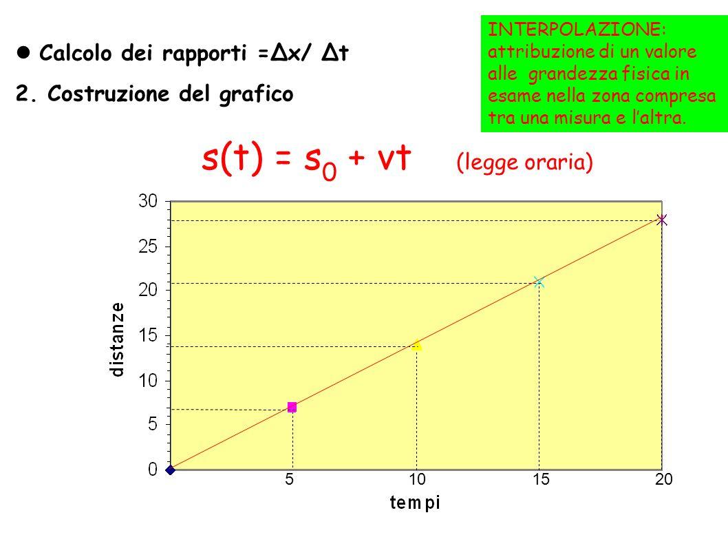 Calcolo dei rapporti =x/ t 2. Costruzione del grafico INTERPOLAZIONE: attribuzione di un valore alle grandezza fisica in esame nella zona compresa tra