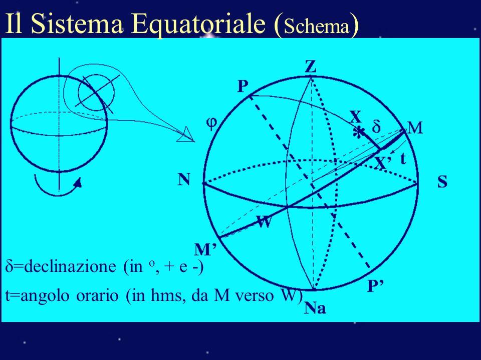 Il Sistema Equatoriale ( Schema ) δ=declinazione (in o, + e -) t=angolo orario (in hms, da M verso W)